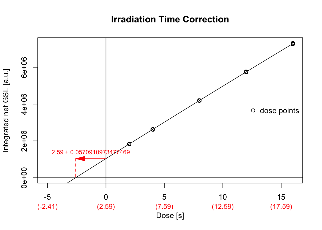 Dose response curve used to correct the irradiation time for the movement duration of the sample carrier.