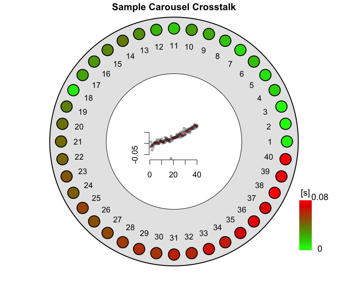 Graphical function output of the crosstalk data analysis. Please note that the plot shows the results from repeated cross-talk measurements as described by Kreutzer et al. (2018).